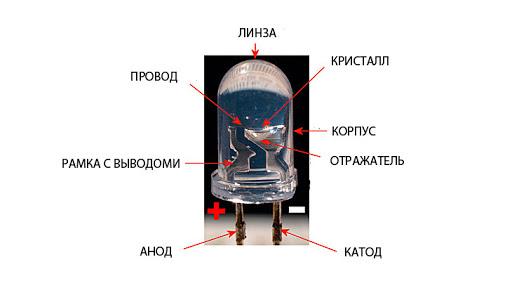 Из чего сделан светодиод