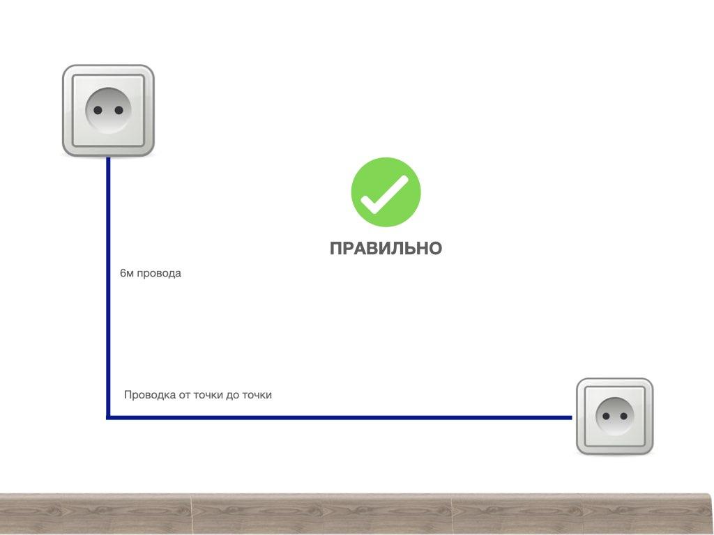 Как правильно проводить электрическую проводку от точки до точки